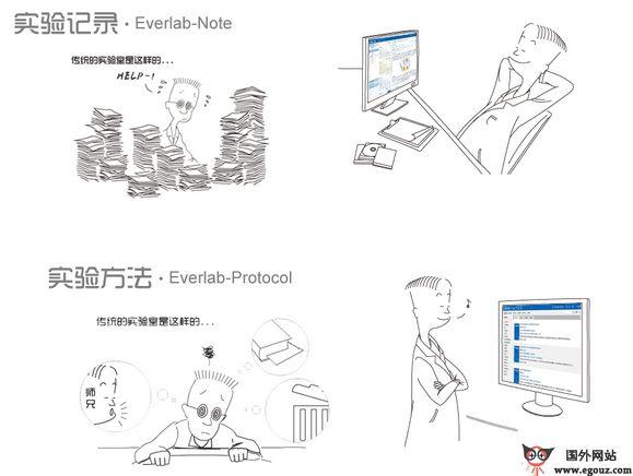 【经典网站】Everlab:医学云端互动网络平台