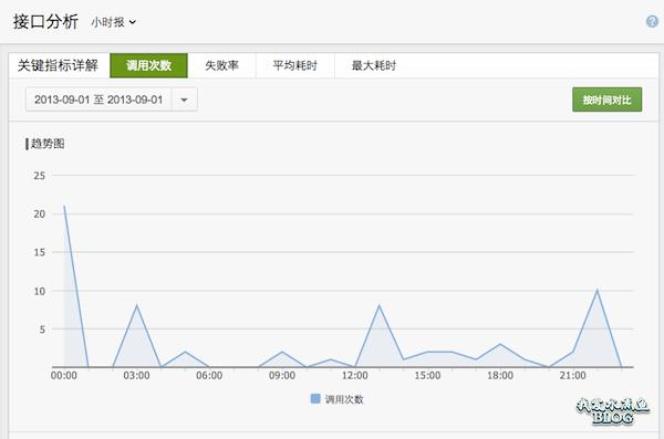 【Wordpress相关】微信公众平台支持数据统计