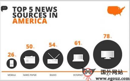 【经典网站】Top5News:国际头条新闻聚合平台