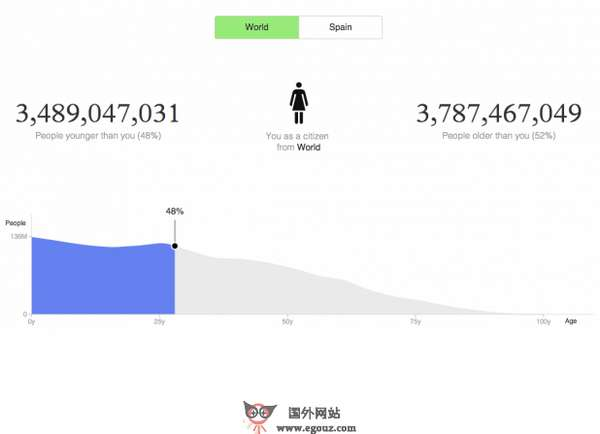 【经典网站】PoPulation:世界人口研究项目