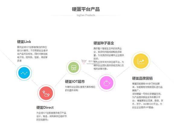 【经典网站】ingDan|硬蛋硬件创新资源平台