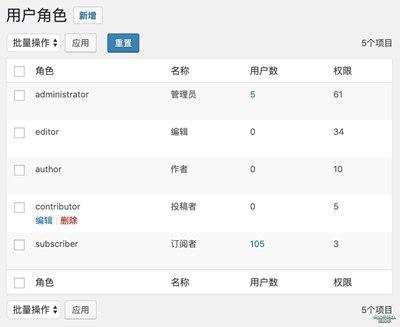 【Wordpress相关】WPJAM Basic 扩展:用户角色