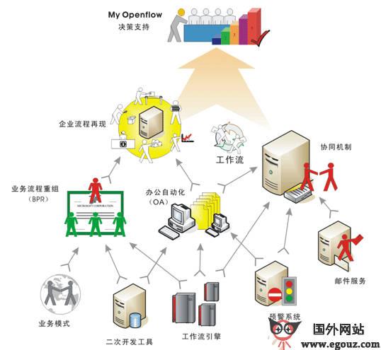【经典网站】OpenFlow:网络交换模型协议论坛