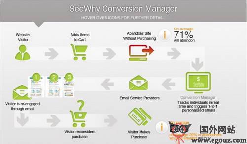 【经典网站】SeeWhy:电子商务购物车监测工具