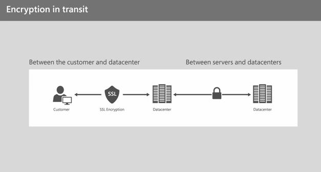 【数据测试】微软:超级计算机数十亿年才能破解OneDrive加密