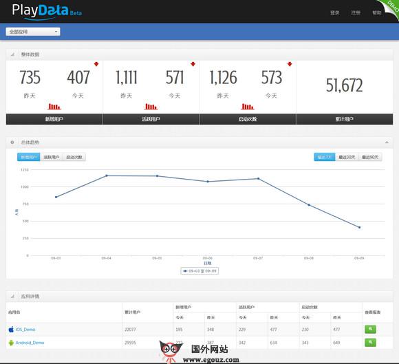 【经典网站】PlayData:移动应用统计分析平台