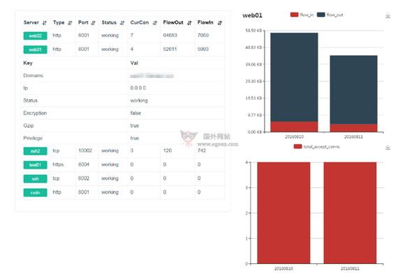 【工具类】FRP|内网穿透Web调试工具