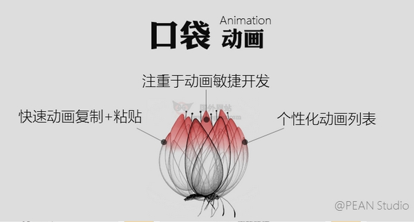 【工具类】PA口袋动画|PPT幻灯片动画制作插件