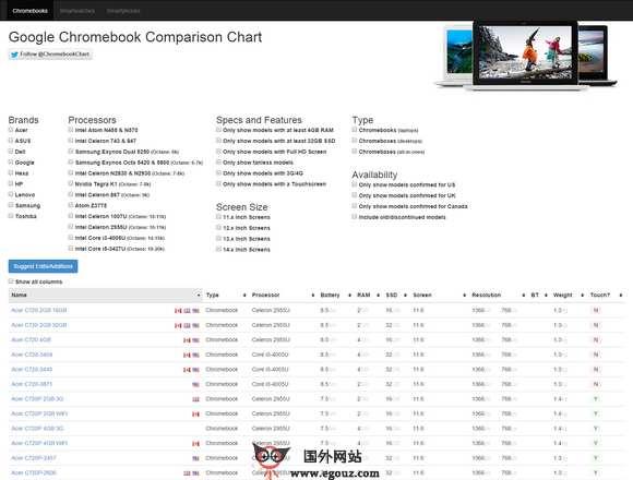 【工具类】Prodct:谷歌笔记本手机参数对比工具