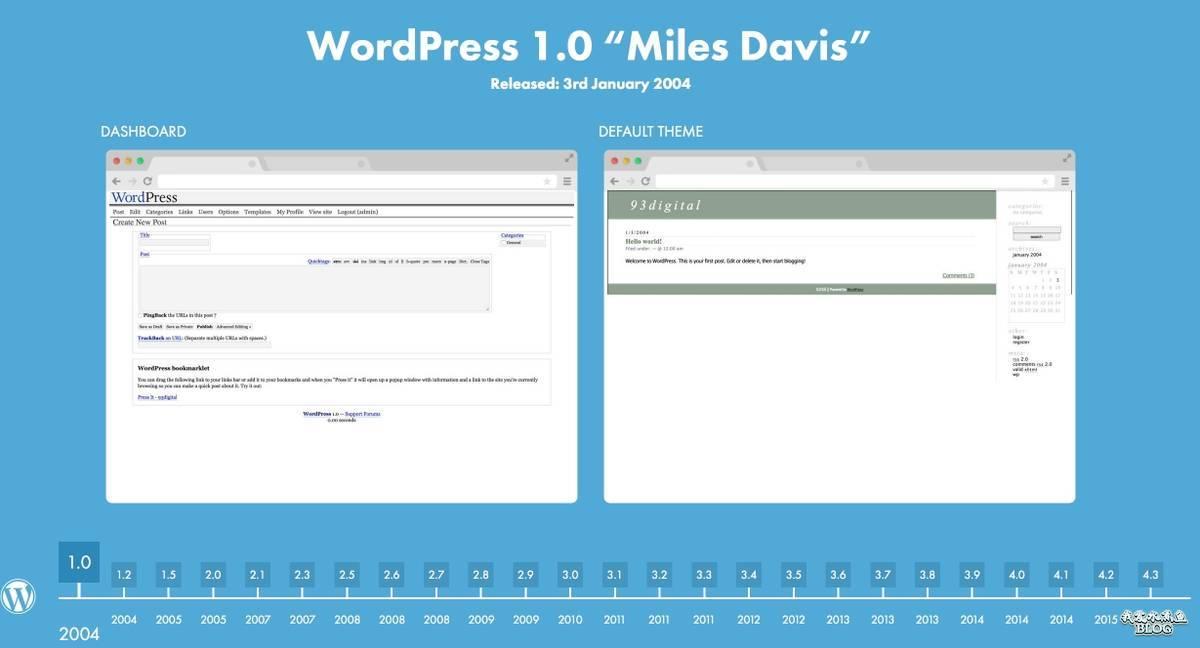 【Wordpress相关】WordPress 时光机器
