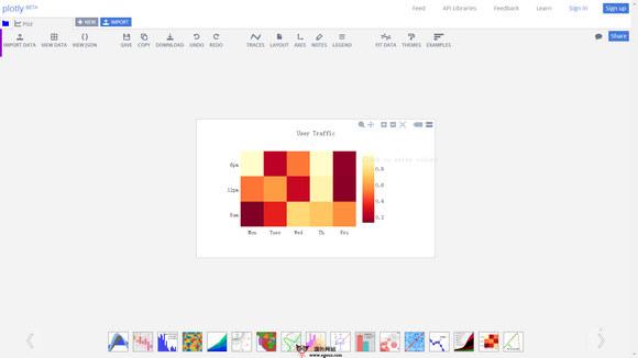 【工具类】Plot.ly:在线可视化数据分析绘图工具