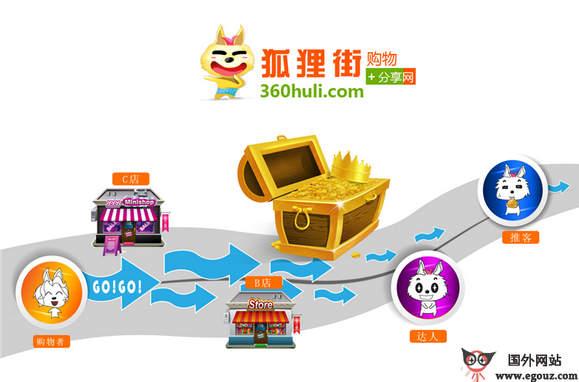 【经典网站】HuLiJie:狐狸街社会化购物分享社区