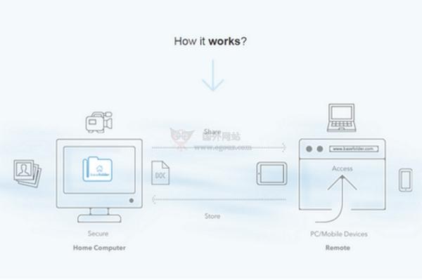 【工具类】BaseFolder|个人云安全存储架设工具