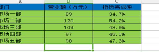 【WPS办公】怎样在表格中插入组合图表