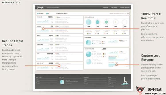 【经典网站】JiraFe:网店数据分析平台