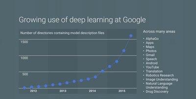 【数据测试】谷歌开放语音识别API 发布机器学习云平台