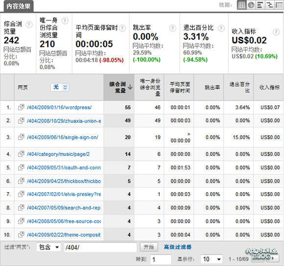 【Wordpress相关】使用 Google Analytics 分析 WordPress 博客的404页面