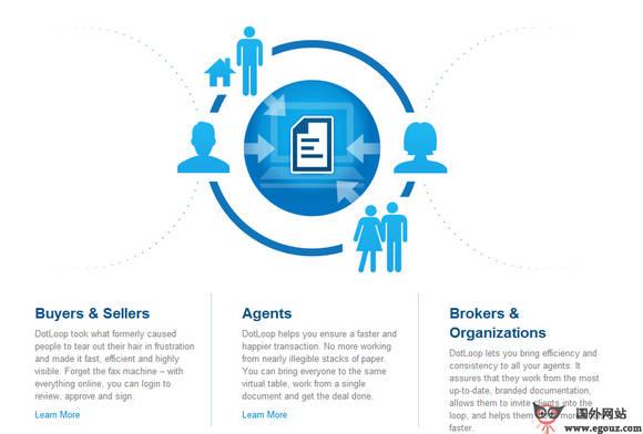 【经典网站】DotLoop:在线协作房地产交易公司