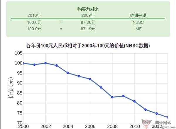 【工具类】100RMB:在线人民币购买力计算器