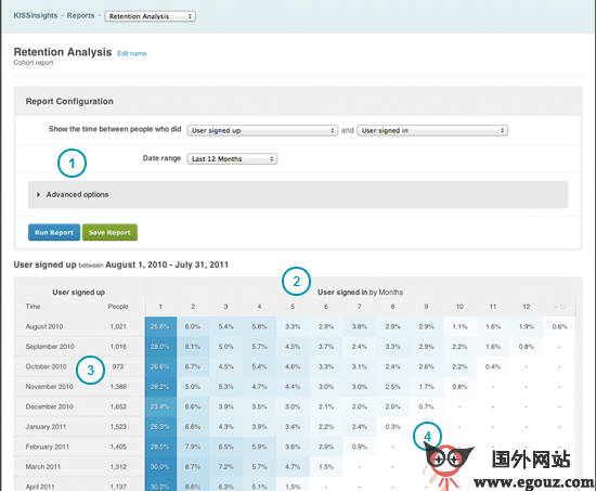 【经典网站】KissMeTrics:面向企业分析服务公司