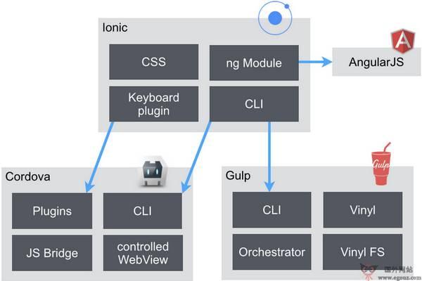 【经典网站】IonicFramework:移动开发框架编程语言