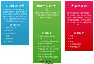 【经典网站】Predictry:在线电商产品推荐引擎