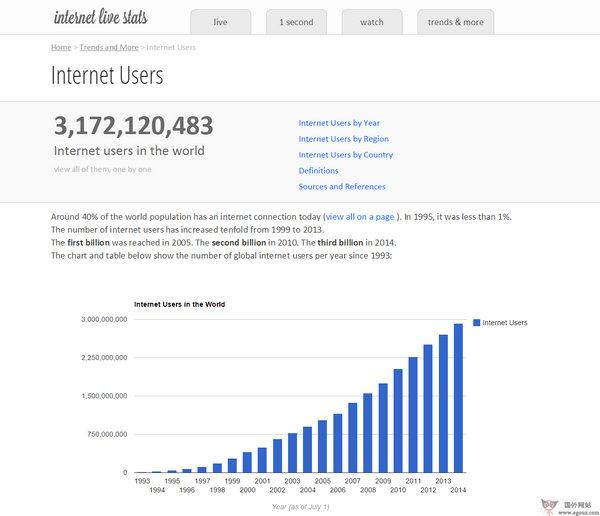 【经典网站】InternetLiveStats:互联网在线数据统计网