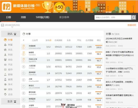 【经典网站】Xdnphb:新媒体微信阅读排行榜