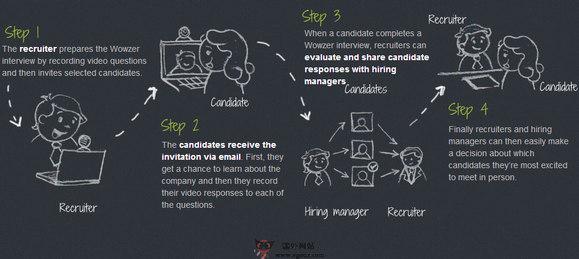 【经典网站】WowZer:在线视频招聘平台