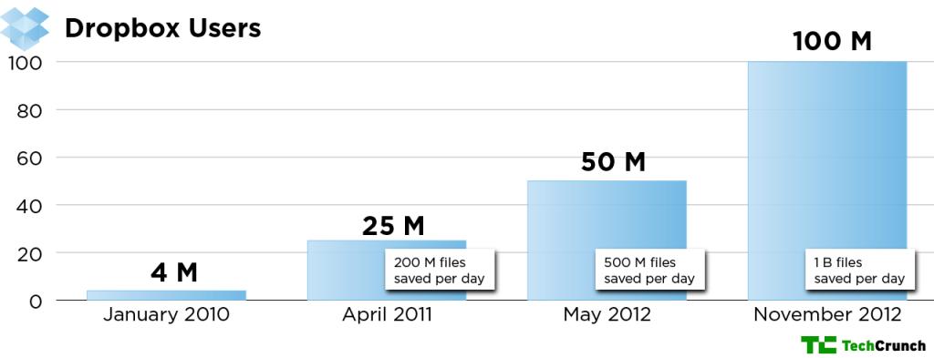 【数据测试】云存储服务商Dropbox注册用户破1亿 每天保存文件数超10亿
