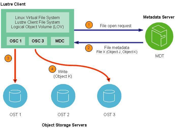【数据测试】揭秘:TOP500超级计算机专用文件系统