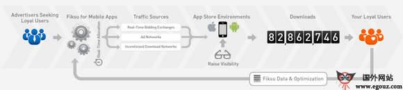 【经典网站】FikSu:移动应用开发平台