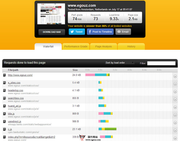 【工具类】Pingdom:在线网站速度检测工具
