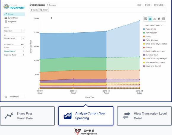 【经典网站】OpenGov:美国政府税收开支信息公开平台