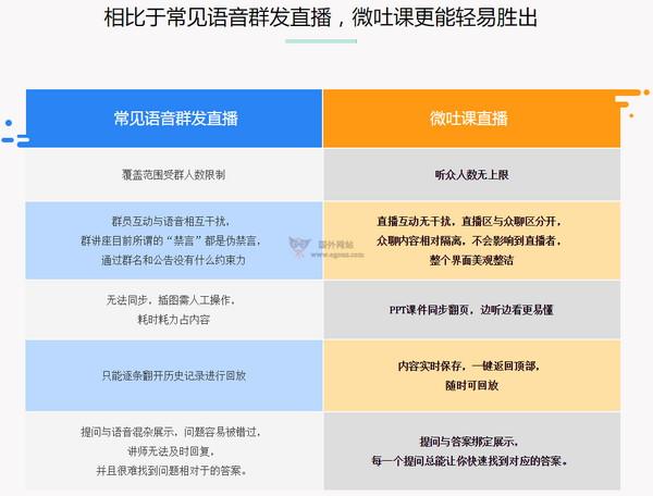 【经典网站】WTK:微吐课免费音视频直播平台