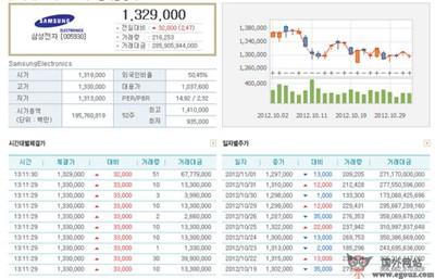 【经典网站】Krx.co.kr:韩国证券交易所官网