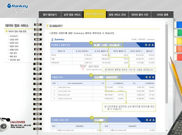【经典网站】Rankey|韩国互联网分析评估网