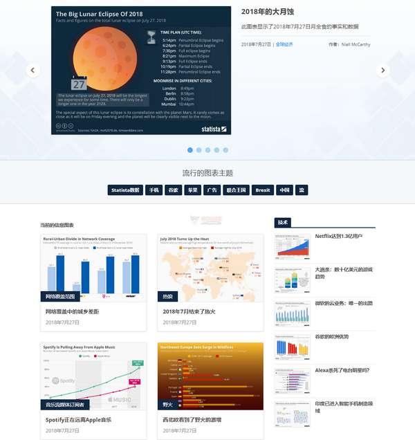 【经典网站】Statista|全球民意调查统计数据门户