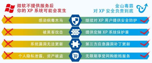 金山毒霸xp专版_【杀毒软件xp安全软件】(58.9M)