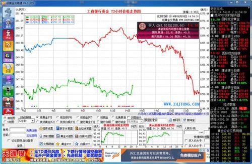 纸黄金交易通_【股票软件纸黄金交易通】(1014KB)
