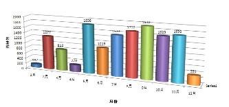 Excel超级比较查询_【办公软件Excel超级比较查询】(4.8M)